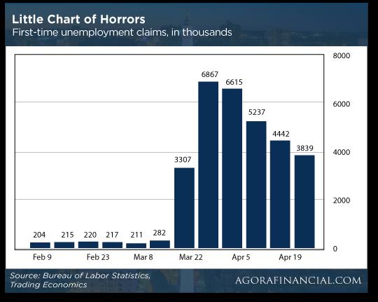 Little of Chart of Horrors