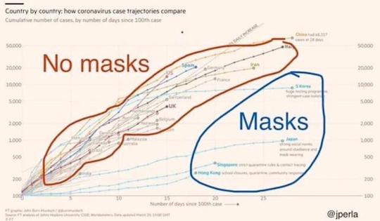 Masks vs No Masks
