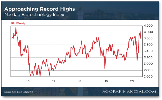 Approaching Record Highs