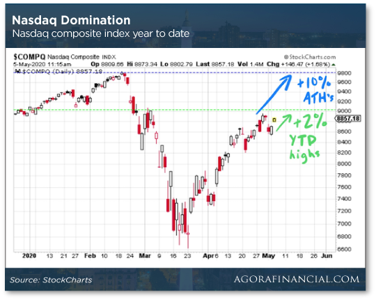 Nasdaq Domination